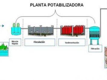Plantas Potabilizadoras